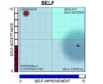 self2